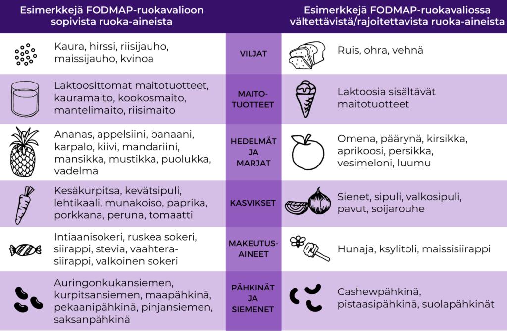 Taulukko esimerkeistä FODMAP-ruokavalioon sopivista ja vältettävistä ruoka-aineista.